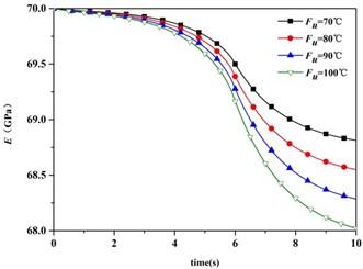 Elastic Modulus vs. time and heat input
