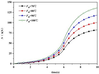 Thermal axial force vs. time and heat input