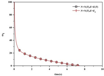 1st natural frequency vs. time and different factors (Fu=Fe=100 °C, v= 0)