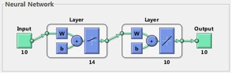 BP neural network