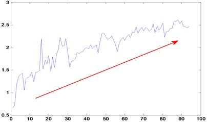 Time series of RMS