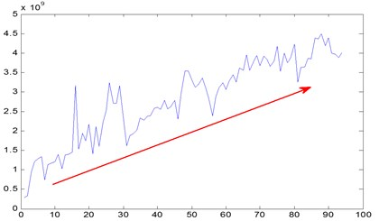 Time series of energy