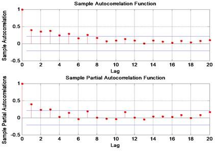 Autocorrelation and partial correlation