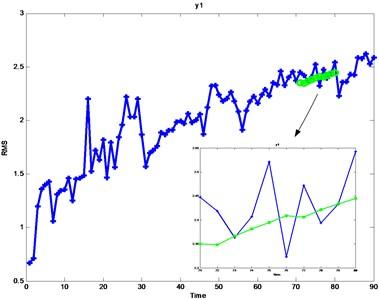 Line of ARMA model prediction
