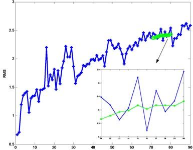 Prediction of moving average line