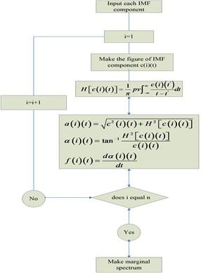 The process of Hilbert transform