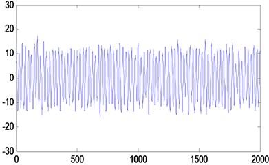 The signal of de-noise