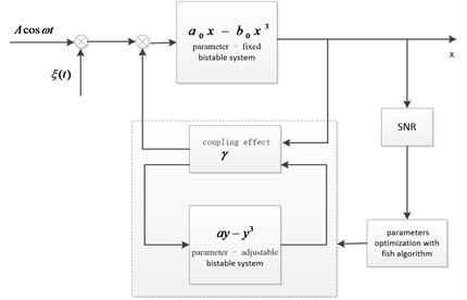 Block diagram of coupling feedback control based on artificial fish swarm algorithm