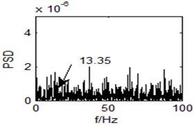 Input time domain waveform and power spectrum of the original vortex signal