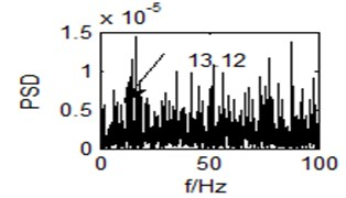 Output time domain waveform  of the single system (r= 0)
