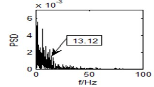 Output time domain waveform  of the bistable system (r= 1)