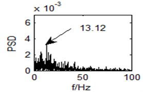 Output power spectrum of the bistable system with r= 0.8198, a= 0.9438