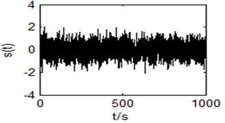 Input time domain waveform