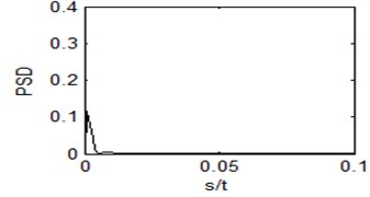 Output power spectrum  of the single system (r= 0)