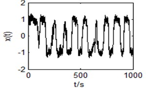 Output time domain waveform and power spectrum of the bistable system with r= 1, a=1