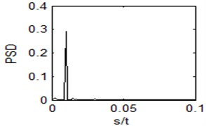Output time domain waveform and power spectrum  of the bistable system with r= 0.9735, a= 1.0335
