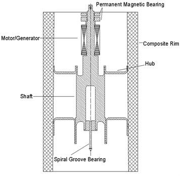 The flywheel rotor