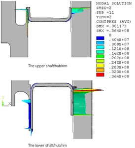 Radial deformation of hub and contact pressure of shaft/hub/rim (400 r/s)