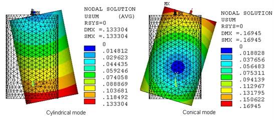 Flexible hub-rim-shaft modes