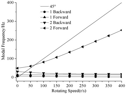 Mode frequencies with different speed