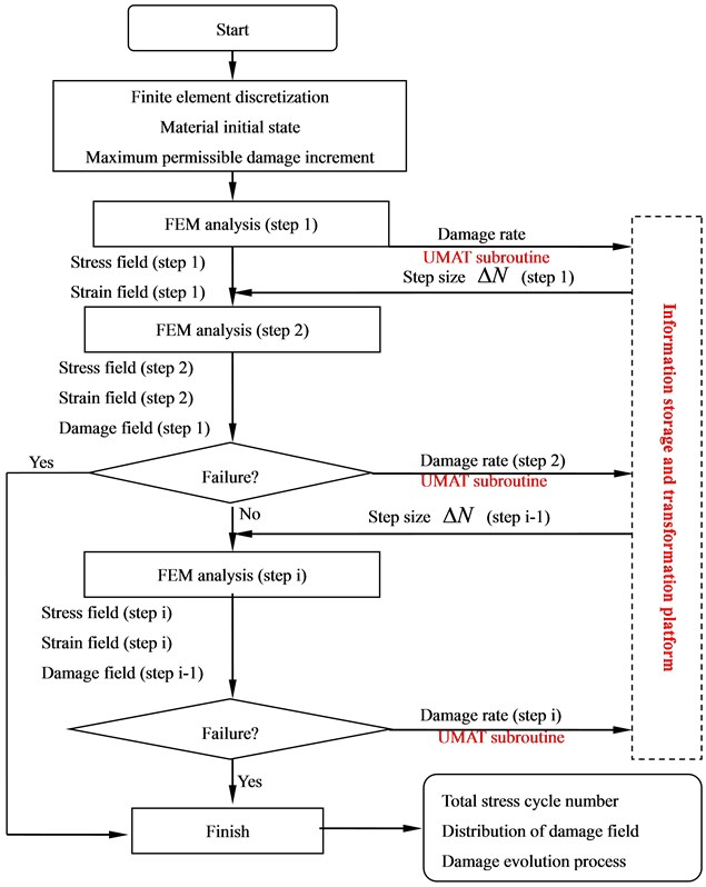 Flow char of step size adaptive algorithm for nonlinear accumulation of fatigue damage