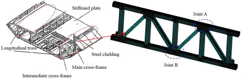FEM model for longitudinal truss