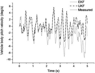 Pitch velocity estimation results