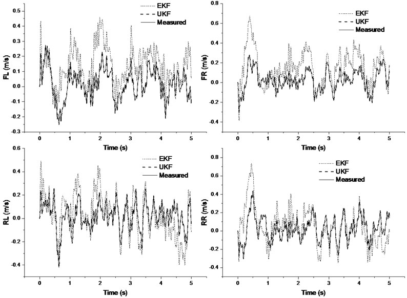 Sprung mass vertical velocity estimation results