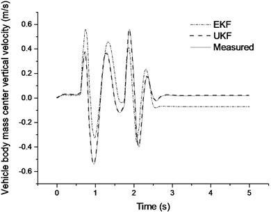 Vehicle body mass center vertical velocity estimation results