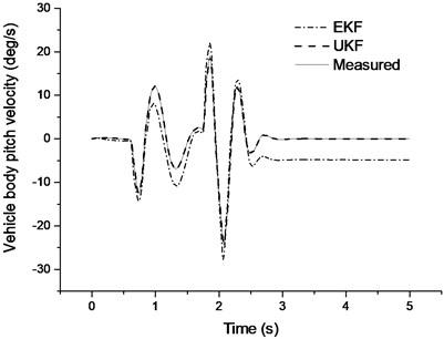 Pitch angle velocity estimation results