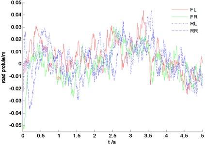 Time history of four wheels disturbance input