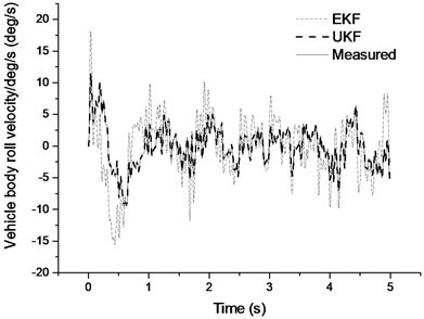 Roll velocity estimation results