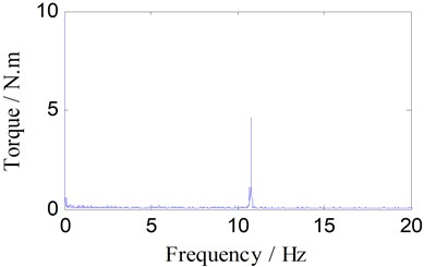 Spectrum analysis of torque signal (350 rpm)