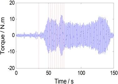 Periodic torque history for bobbin tool FSW