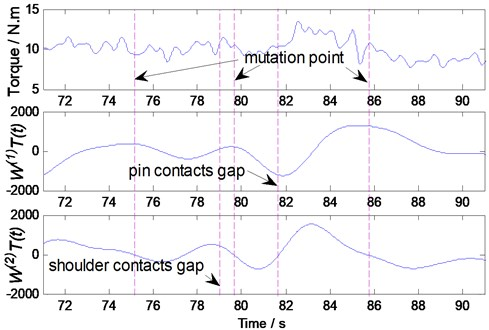 The WTs of the upper envelope of main periodic torque signal operations  with N=350 rpm, V= 170 mm/min, and 0.35 mm gap