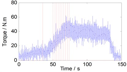 Torque history for bobbin tool FSW operations with N=350 rpm  and v varies from 0 to 170 mm/min