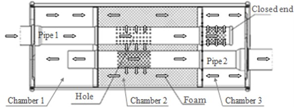 The path of sound transmission in the muffler