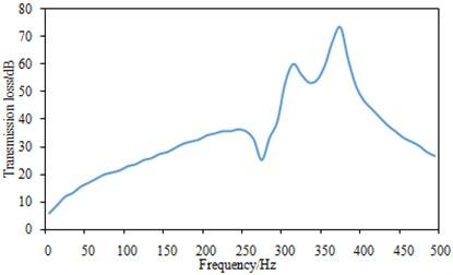 Transmission loss curve of mufflers