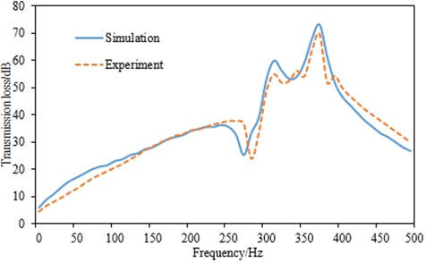 Comparisons between experimental and simulation for transmission loss