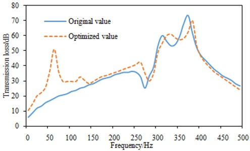 Comparisons of transmission loss before and after optimization