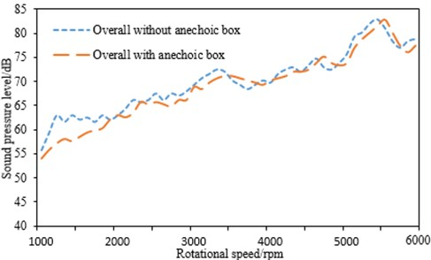 Noise comparisons before and after connecting anechoic box
