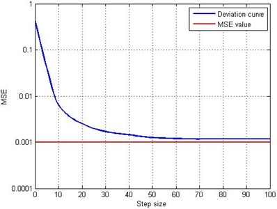 The training error curve obtained for the rDBN model