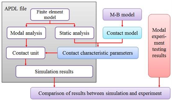 Flow chart illustrating the model validation process