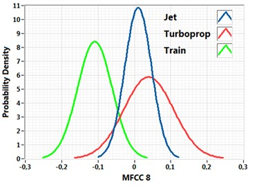 """Probability density function of aircraft noise (jet engine, turboprop engine) and """"background""""  noise (a train ride) for mel frequency cepstral coefficients"""