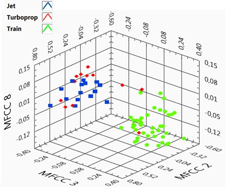 Comparison of mel frequency cepstral coefficients (MFCC 2, MFCC 3, MFCC 8) for noise events representing three classes (source of aircraft noise – jet engine, turboprop engine,  source of railway noise – a train ride)