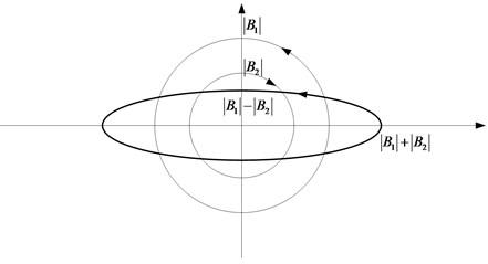 Synthesizing diagram of shaft center orbit