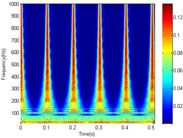 The time-frequency spectrogram of the MED filtered signal