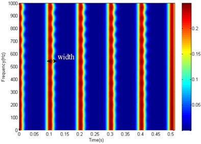 The STFT based spectrogram of the MED filtered signal