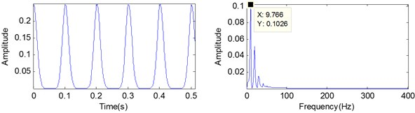 The demodulation signal using STFT based ridge analysis and its spectrums