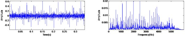 The vibration signal of inner race fault and the filtering result